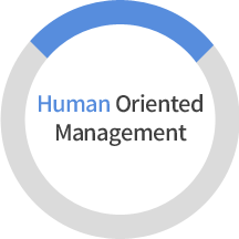 Humen Oriented Management
