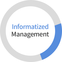 infomatized Management